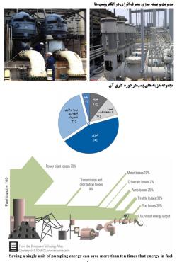 دوره کامل ممیزی و بازرسی انرژی ساختمان